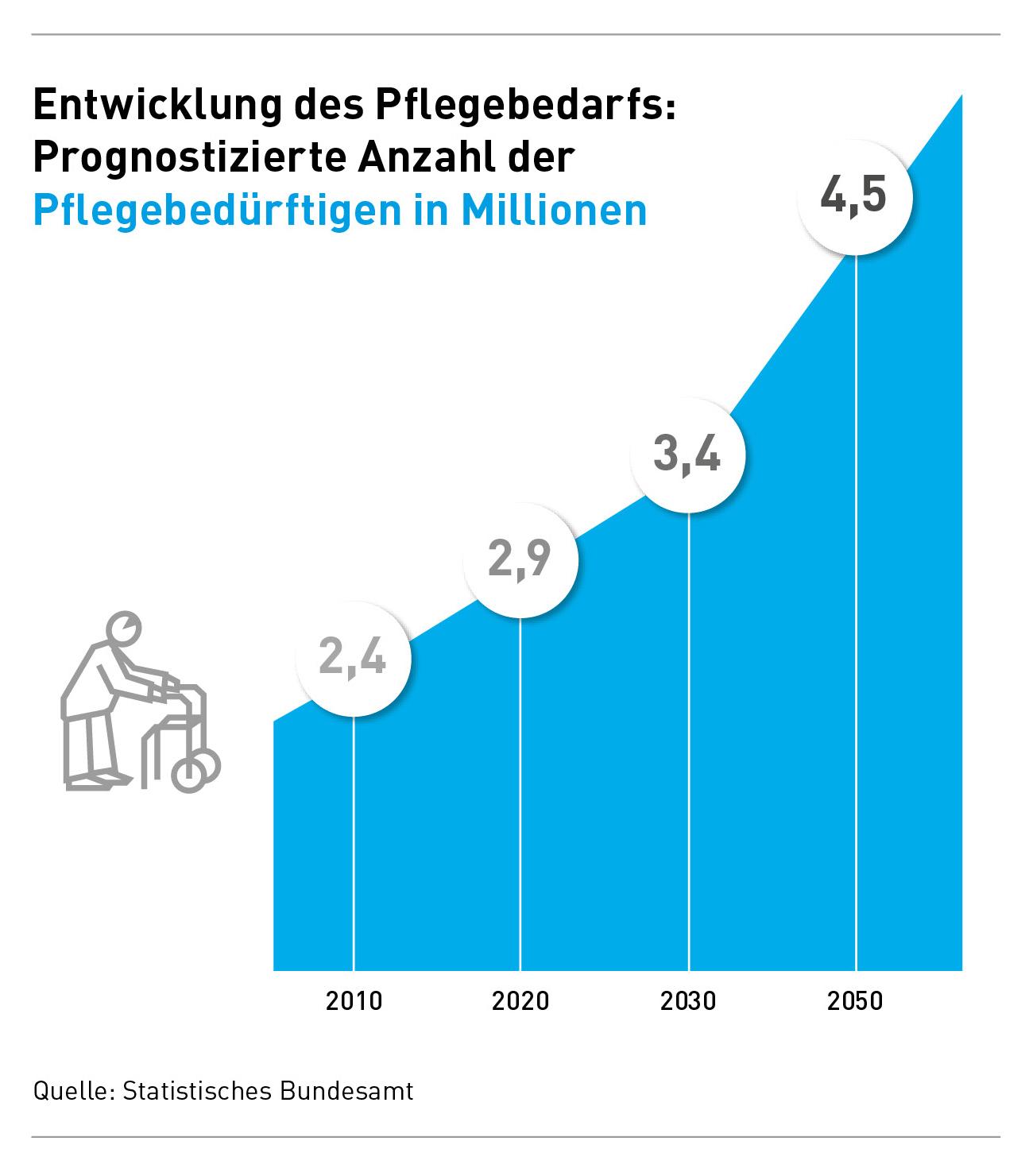 infografik-entwicklung-der-anzahl-pflegebeduerftiger